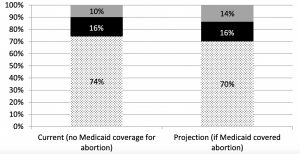 Estimating the proportion of Medicaid-eligible pregnant women in Louisiana who do not get abortions when Medicaid does not cover abortion